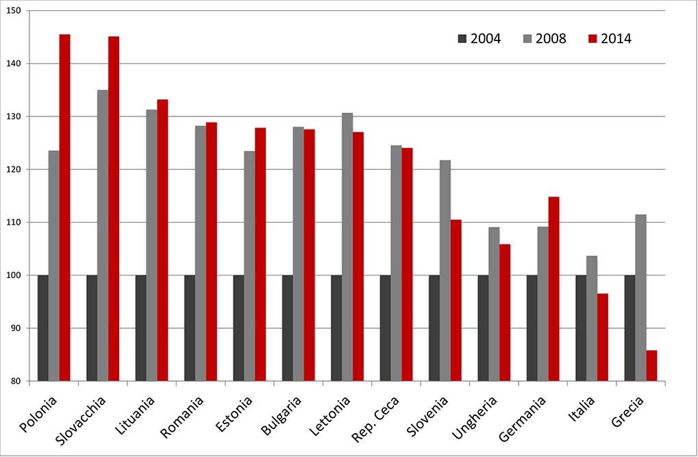 grafico-crescita-est-2004-2014